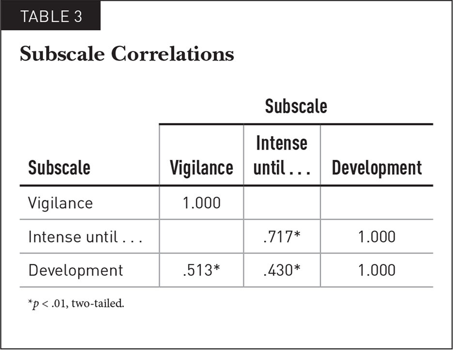 Subscale Correlations