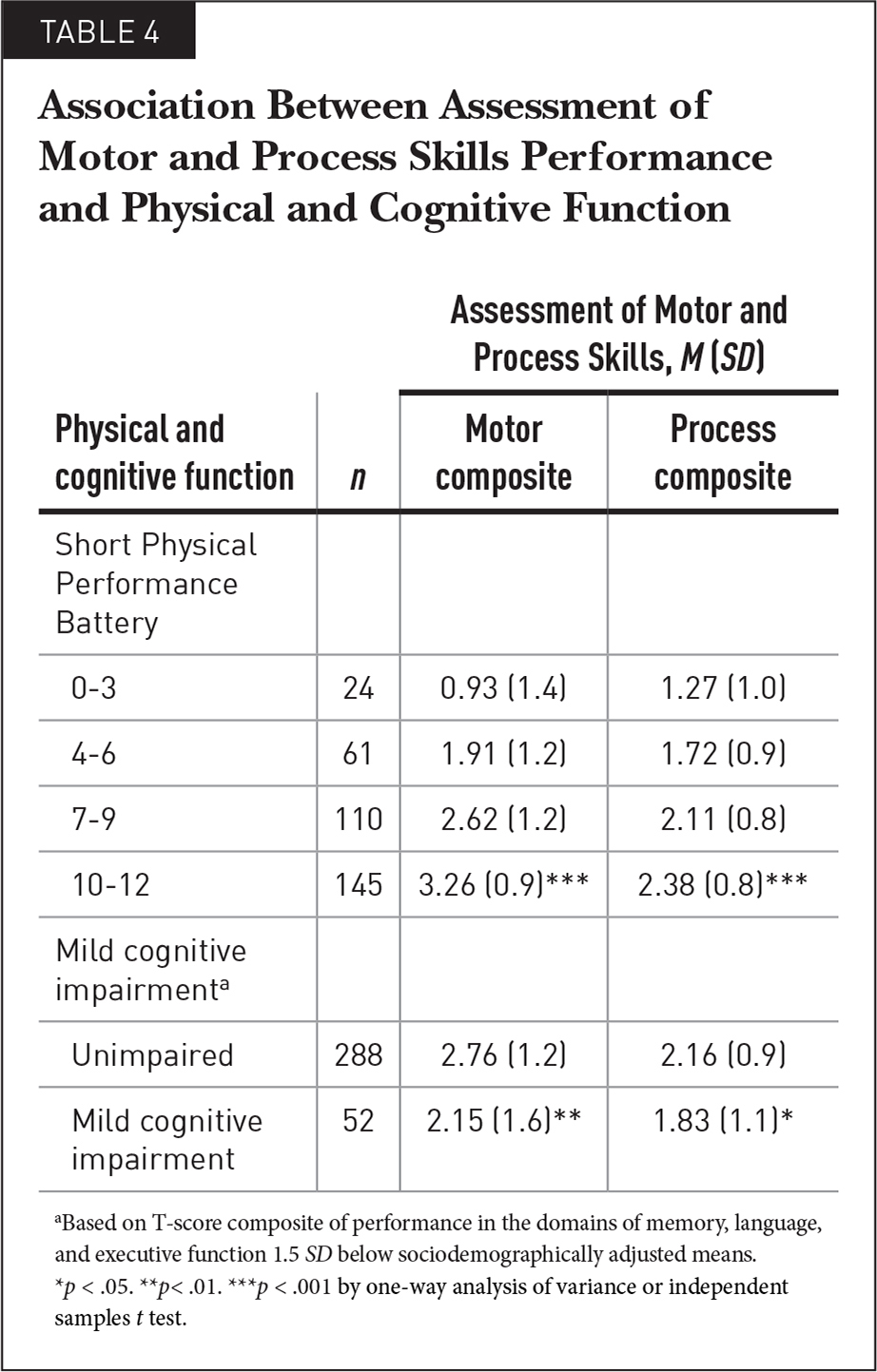 Association Between Assessment of Motor and Process Skills Performance and Physical and Cognitive Function