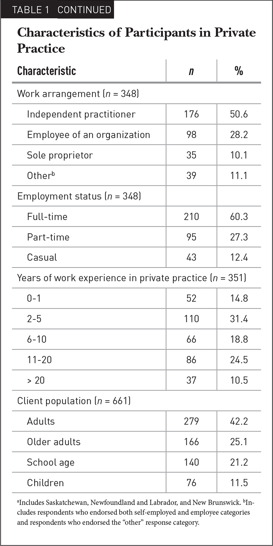 Characteristics of Participants in Private Practice