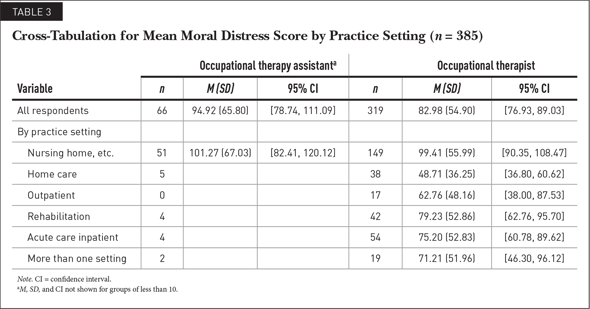 Cross-Tabulation for Mean Moral Distress Score by Practice Setting (n = 385)
