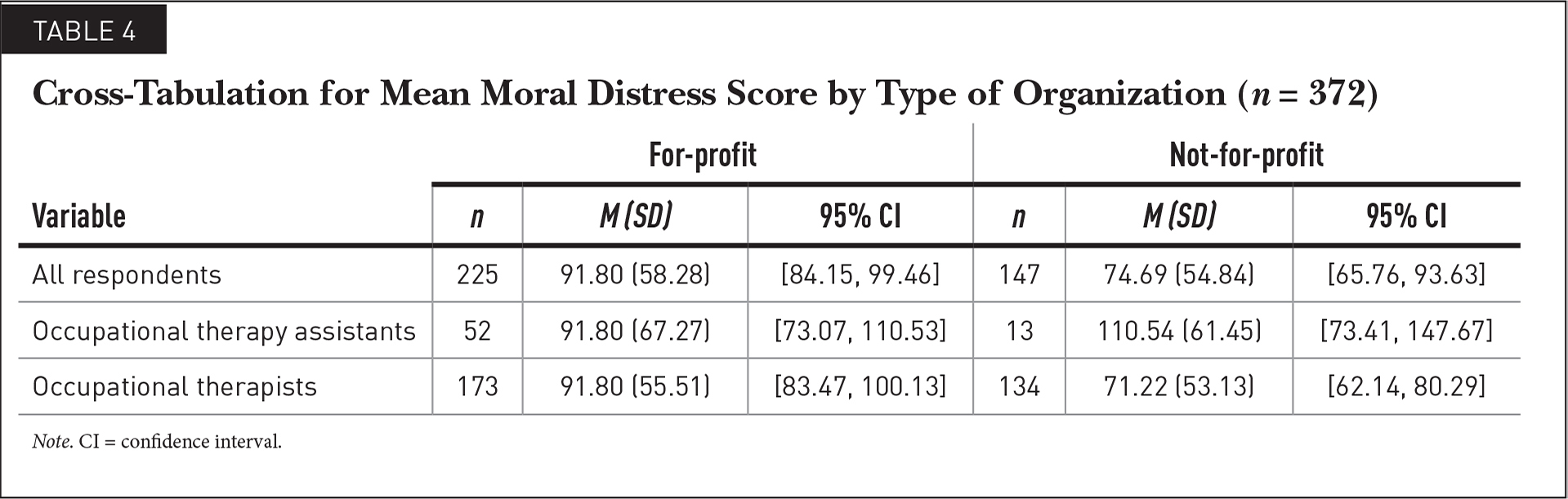 Cross-Tabulation for Mean Moral Distress Score by Type of Organization (n = 372)