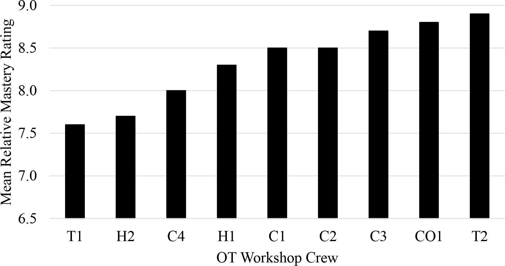 Mean relative mastery ratings by individual OT Workshop crew. T = technology; H = horticulture; C = craft; CO = cooking.