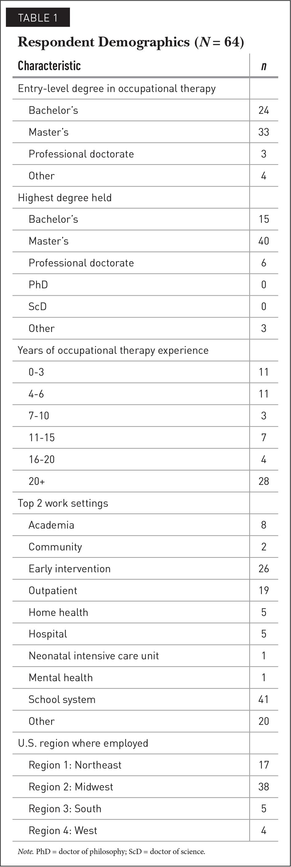 Respondent Demographics (N = 64)