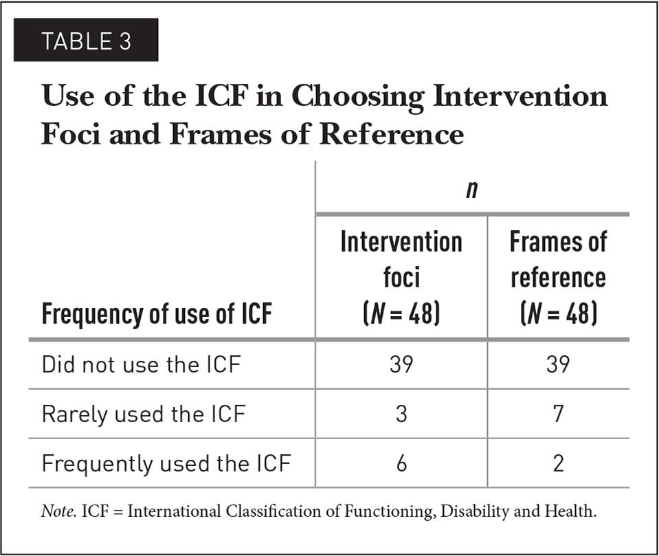 Use of the ICF in Choosing Intervention Foci and Frames of Reference
