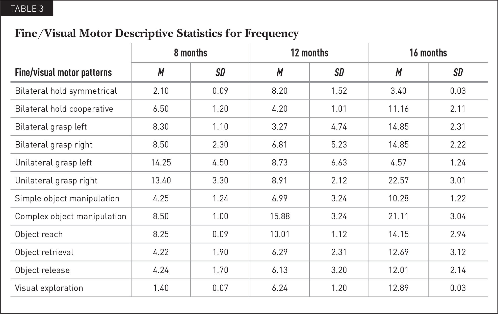 Fine/Visual Motor Descriptive Statistics for Frequency