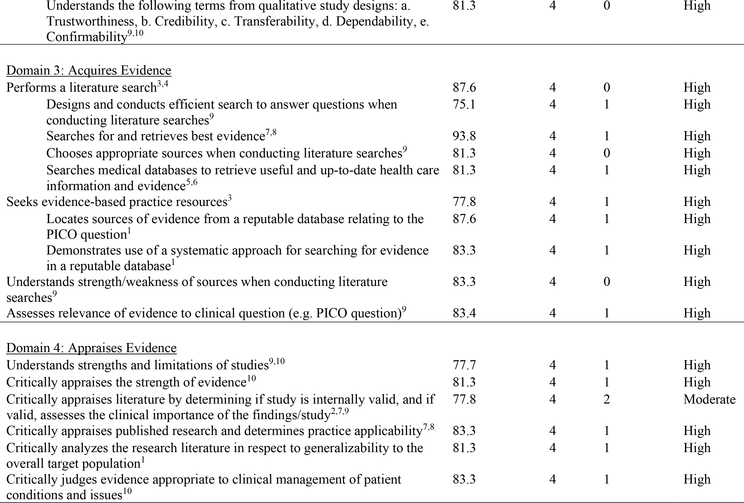 Evidence-based Practice Competency Domains, Competencies, and Consensus Ratings