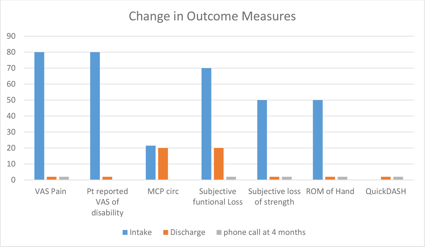 "Changes in outcome measures. Key: VAS= visual analogue scale; MCP=metacarpal phalangeal; circ=circumference; subjective functional loss based on items patient told therapist verbally (7, 2, 0 functional difficulties); subjective loss of strength based on occupational profile with patient; ROM indicates a 4 cm lag on intake/50% of full fist; QuickDASH was not administered first day of treatment; at discharge was a 0 percent disability. Very short bars= score of ""0"""