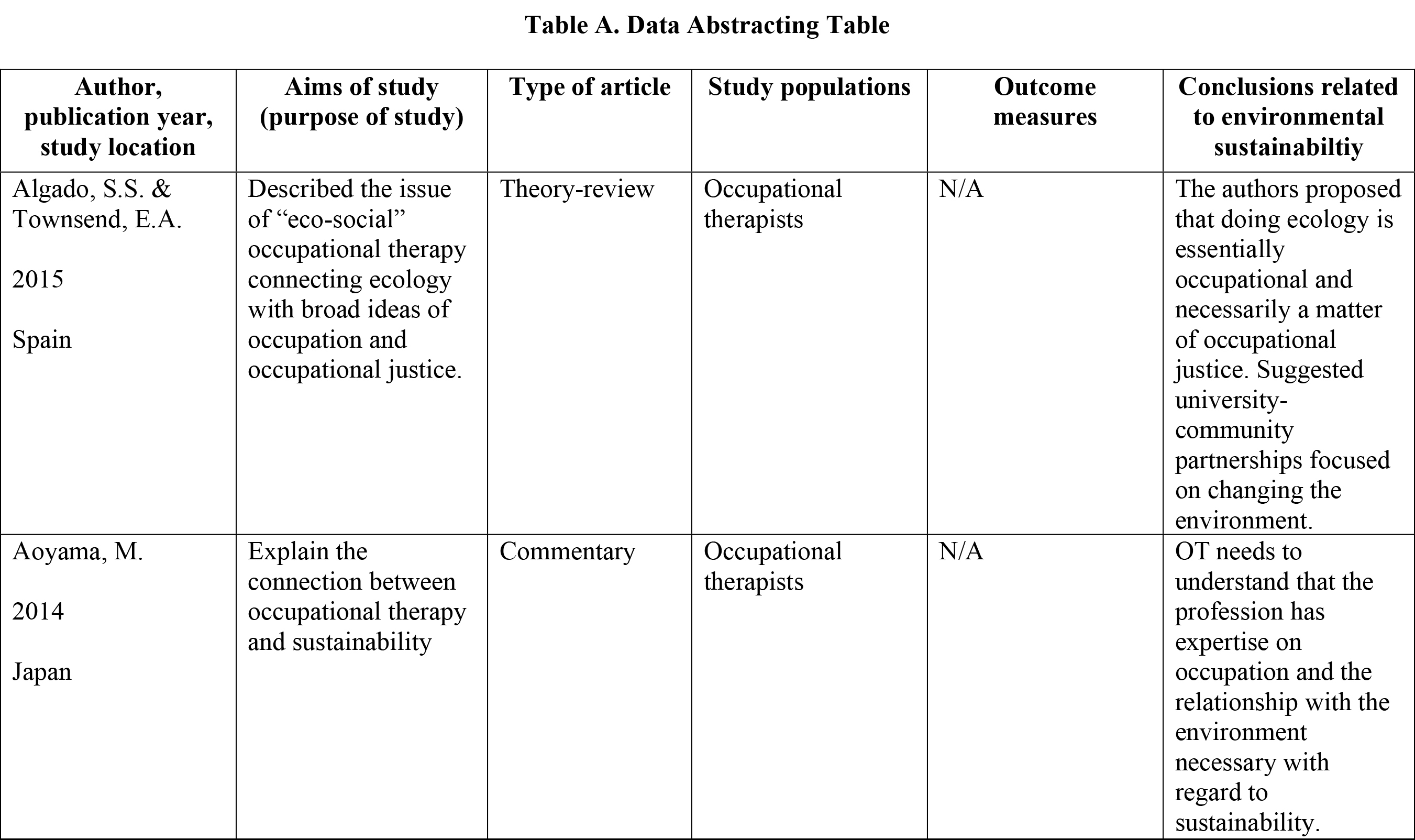 Data Abstracting Table