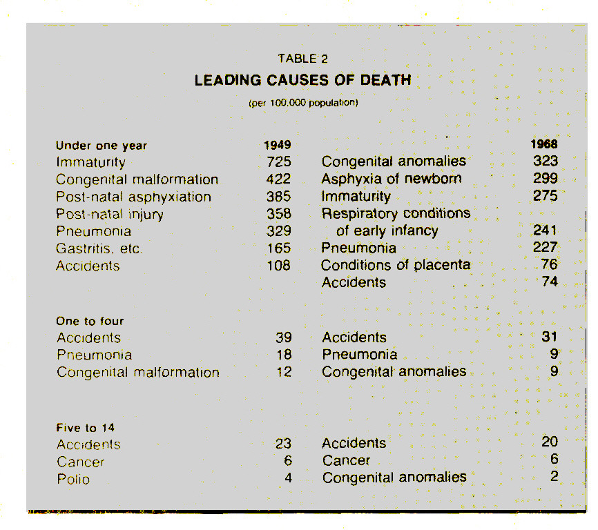 TABLE 2LEADING CAUSES OF DEATH
