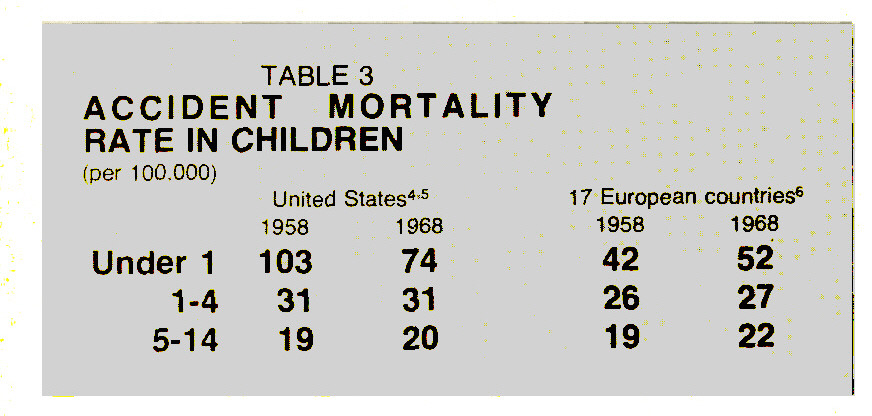 TABLE 3ACCIDENT MORTALITY RATE IN CHILDREN
