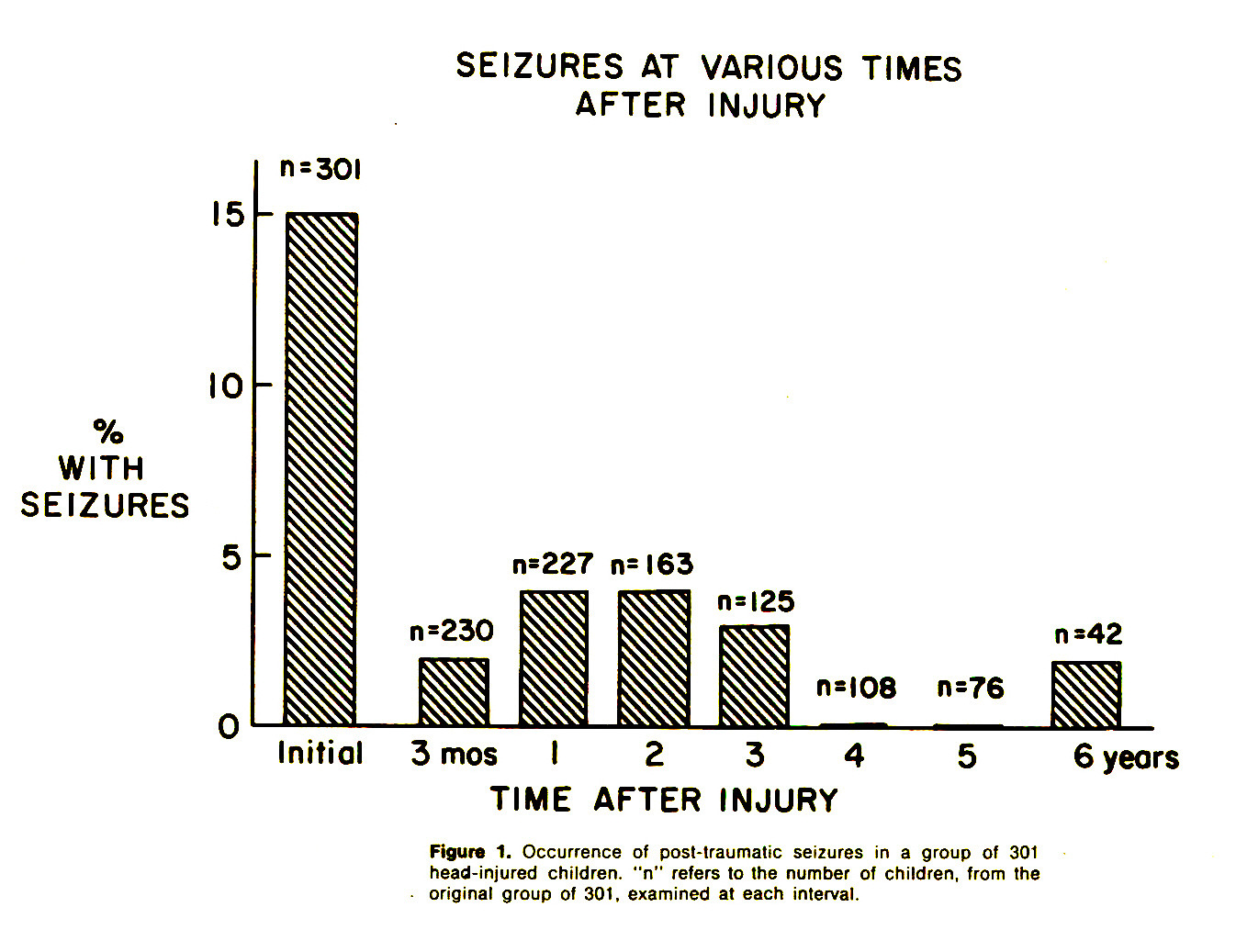 """Figure 1. Occurrence of posl-lraumatic seizures in a group of 301 head-injured children, """"n"""" refers to the number of children, from the - original group of 301, examined at each interval."""
