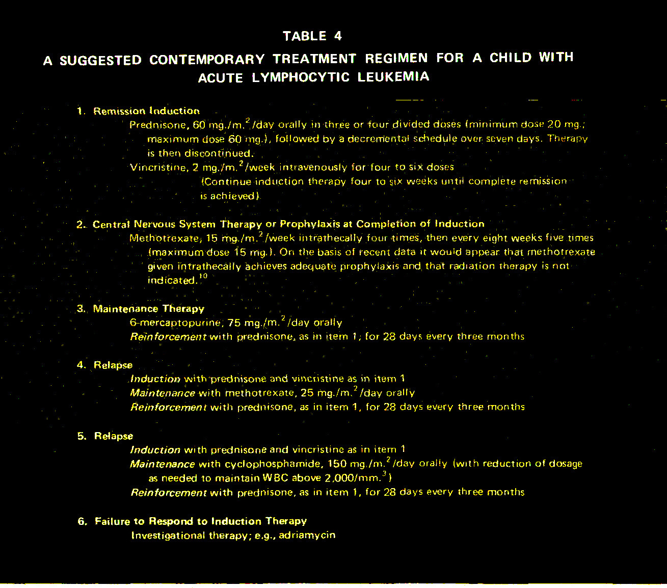 TABLE 4A SUGGESTED CONTEMPORARY TREATMENT REGIMEN FOR A CHILD WITH ACUTE LYMPHOCYTIC LEUKEMIA
