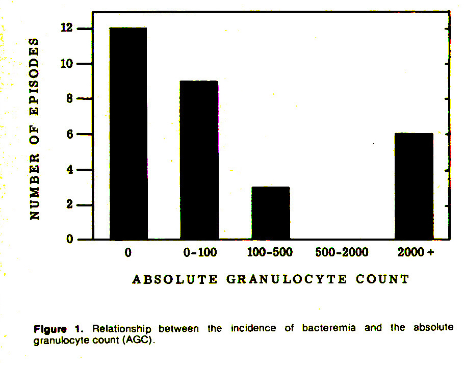 Figure 1. Relationship between the incidence of bacteremia and the absolute granulocyte count (AGC).