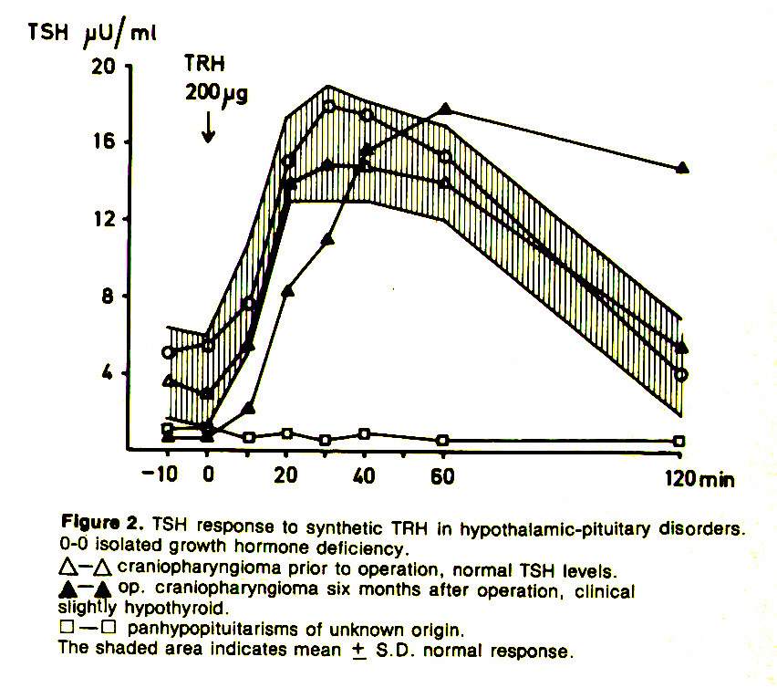 Figure 2. TSH response to synthetic TRH in hypothalamic-pituitary disorders. 0-0 isolated growth hormone deficiency.