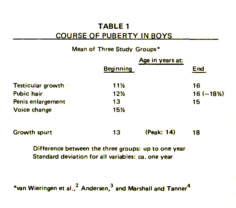 TABLE 1COURSE OF PUBERTY IN BOYS