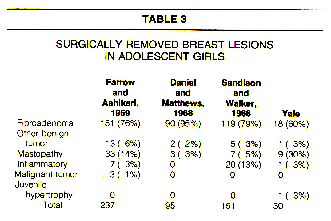 TABLE 3SURGICALLY REMOVED BREAST LESIONS IN ADOLESCENT GIRLS