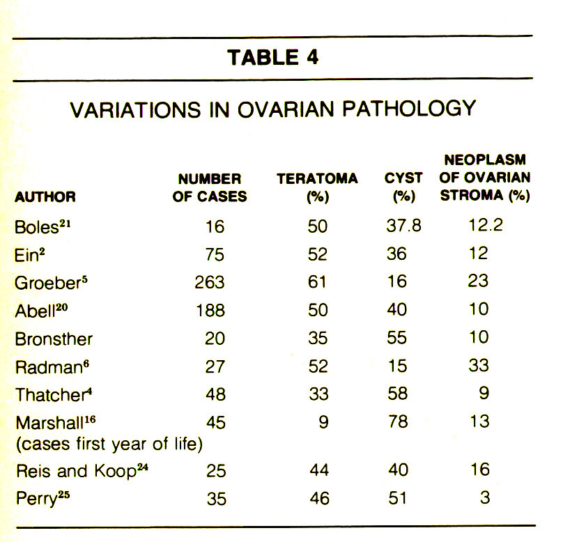 TABLE 4VARIATIONS IN OVARIAN PATHOLOGY