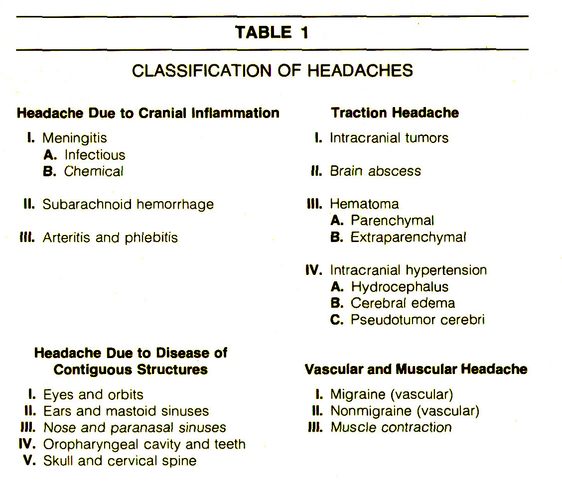TABLE 1CLASSIFICATION OF HEADACHES