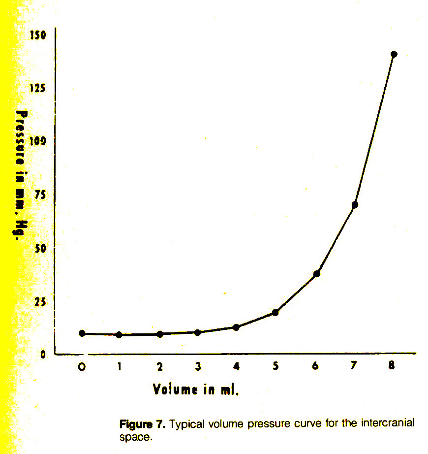 Figure 7. Typical volume pressure curve for the intercranial space.
