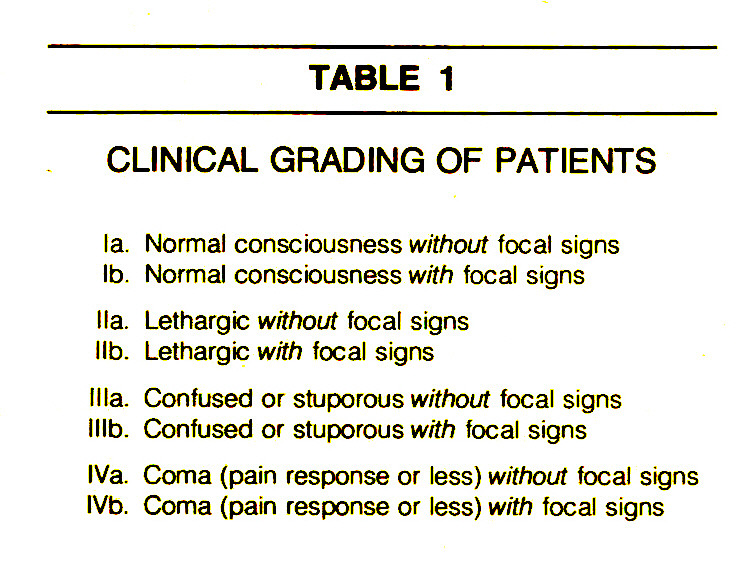 TABLE 1CLINICAL GRADING OF PATIENTS