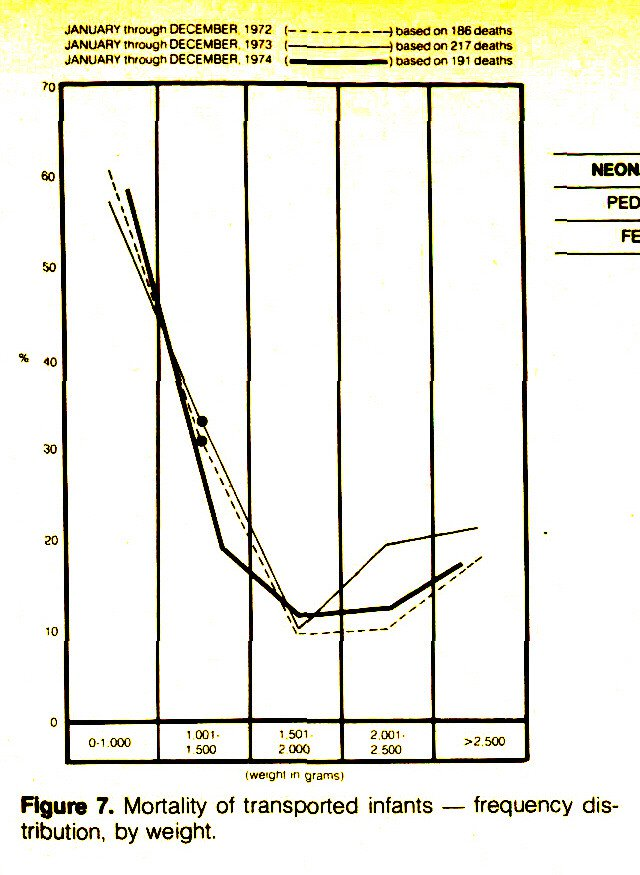 Figure 7. Mortality of transported infants - frequency distribution, by weight.