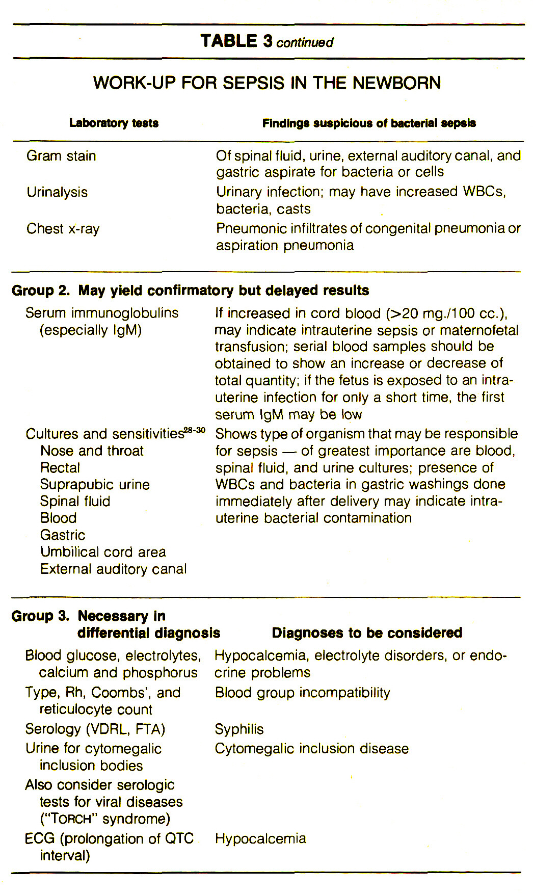 TABLE 3WORK-UP FOR SEPSIS IN THE NEWBORN
