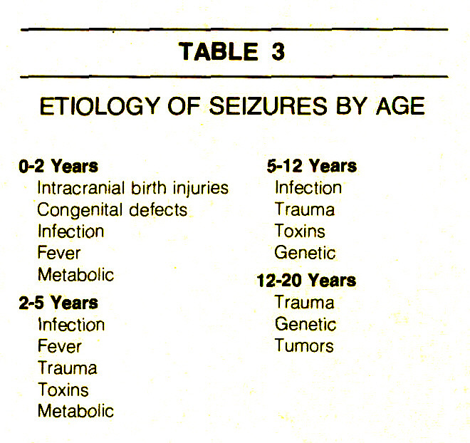 TABLE 3ETIOLOGY OF SEIZURES BY AGE