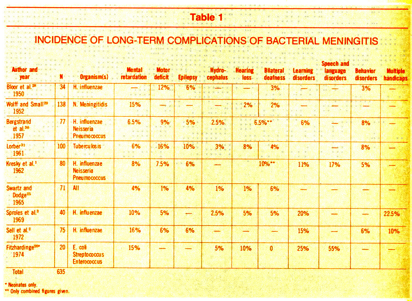 Table 1INCIDENCE OF LONG-TERM COMPLICATIONS OF BACTERIAL MENINGITIS