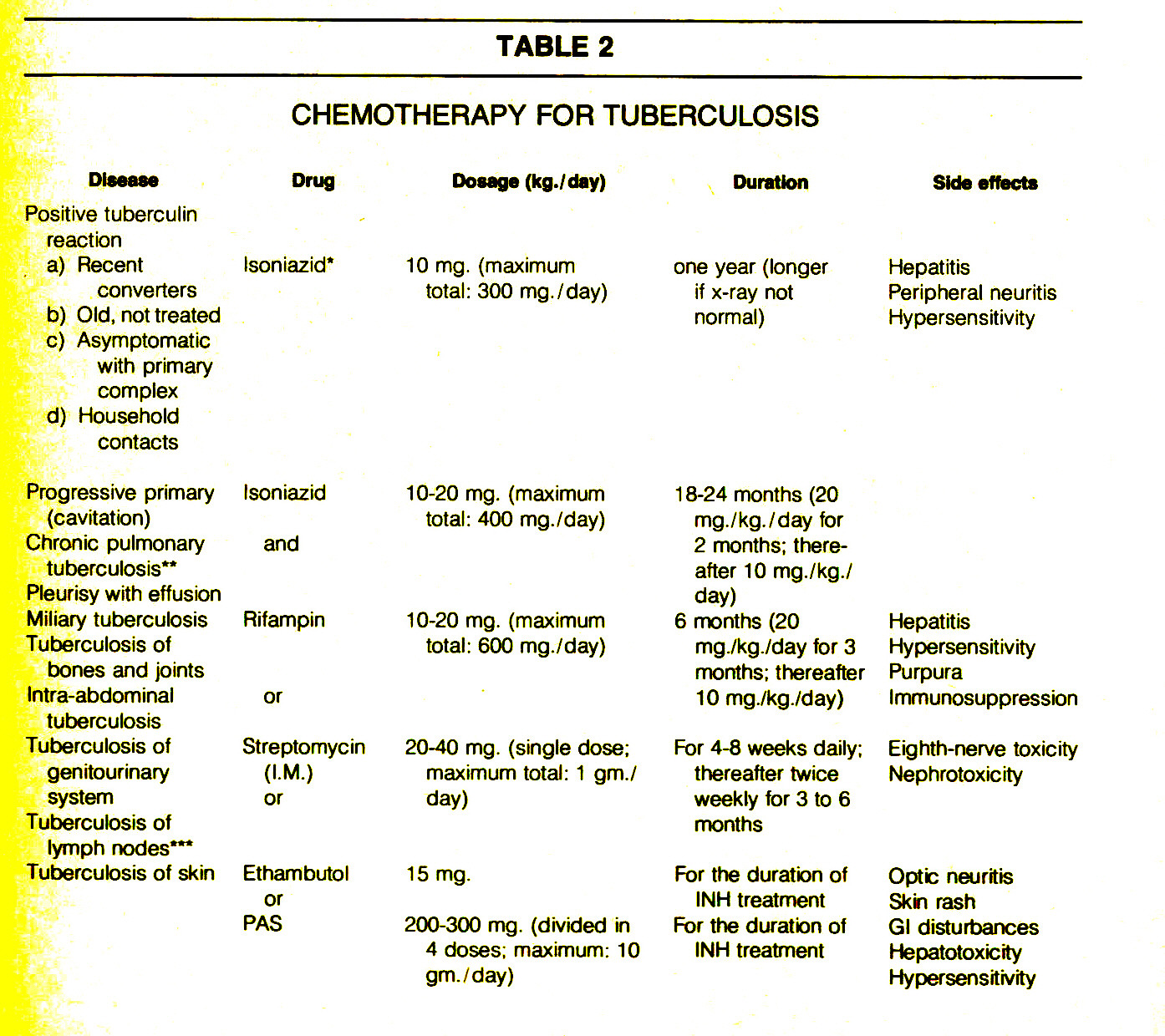 TABLE 2CHEMOTHERAPY FOR TUBERCULOSIS