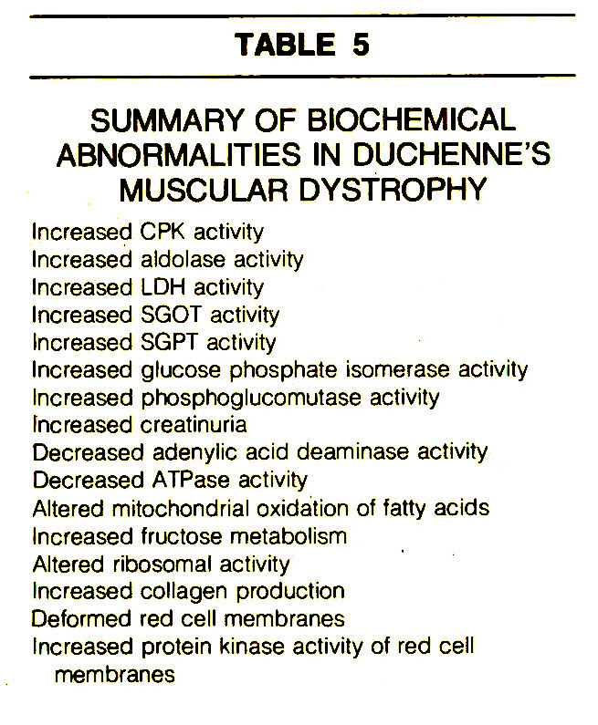 TABLE 5SUMMARY OF BiOCHEMICAL ABNORMALITIES IN DUCHENNE'S MUSCULAR DYSTROPHY