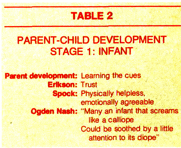 TABLE 2PARENT-CHILD DEVELOPMENTSTAGE 1: INFANT