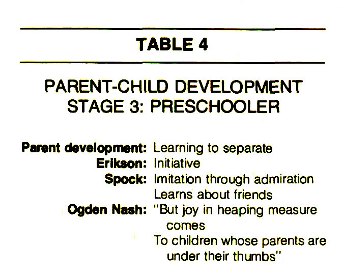 TABLE 4PARENT-CHILD DEVELOPMENTSTAGE 3: PRESCHOOLER