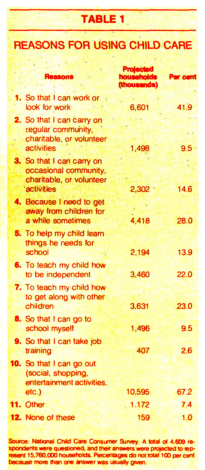 TABLE 1REASONS FOR USING CHILD CARE