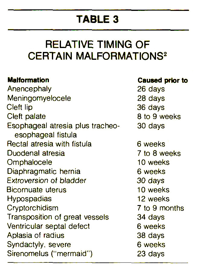 TABLE 3RELATIVE TIMING OF CERTAIN MALFORMATIONS2