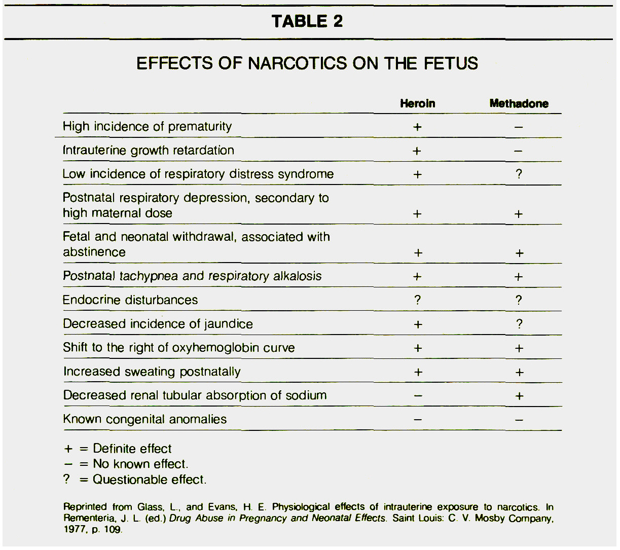 TABLE 2EFFECTS OF NARCOTICS ON THE FETUS