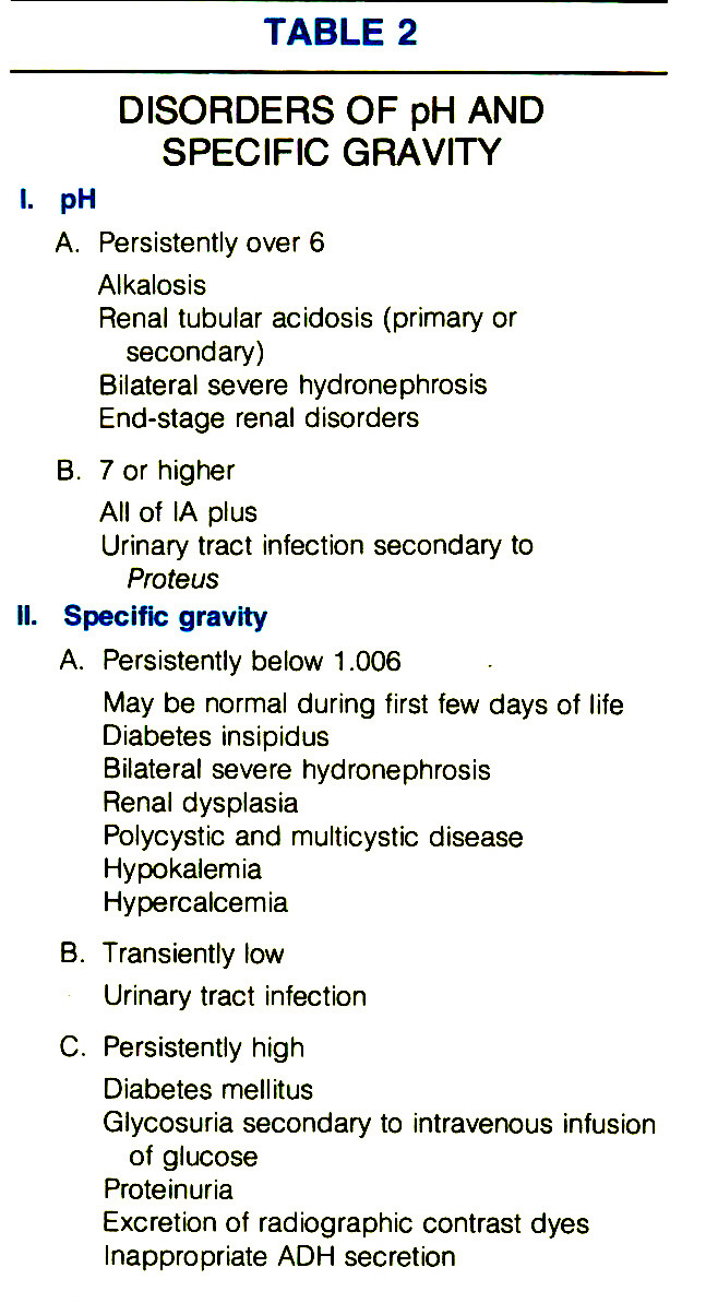 TABLE 2DISORDERS OF pH AND SPECIFIC GRAVITY