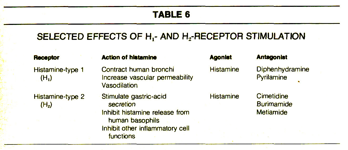 TABLE 6SELECTED EFFECTS OF H1- AND H2-RECEPTOR STIMULATION