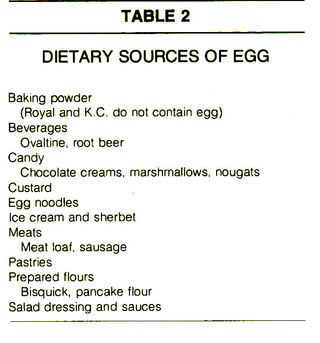 TABLE 2DIETARY SOURCES OF EGG