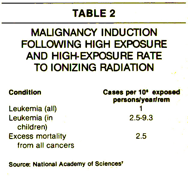 TABLE 2MALIGNANCY INDUCTION FOLLOWING HIGH EXPOSURE AND HIGH-EXPOSURE RATE TO IONIZING RADIATION
