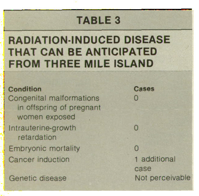 TABLE 3RADIATION-INDUCED DISEASE THAT CAN BE ANTICIPATED FROM THREE MILE ISLAND