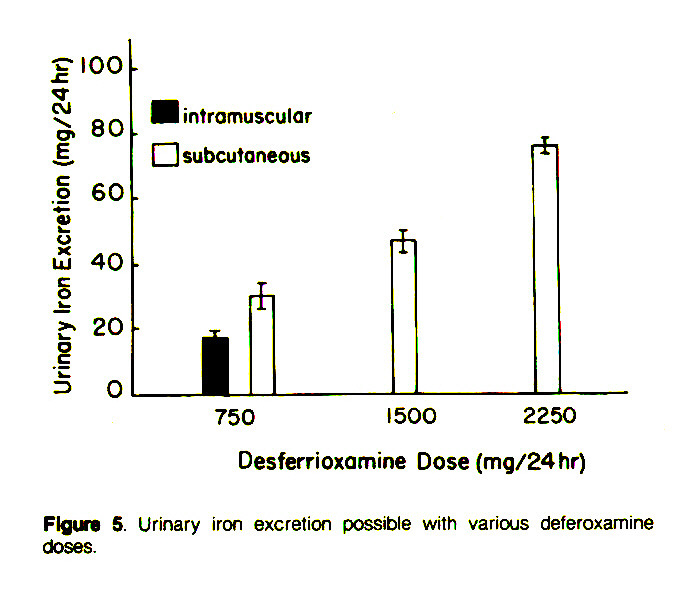 Figure 5. Urinary iron excretion possible with various deferoxamine doses.