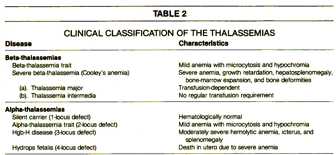 TABLE 2CLINICAL CLASSIFICATION OF THE THALASSEMIAS
