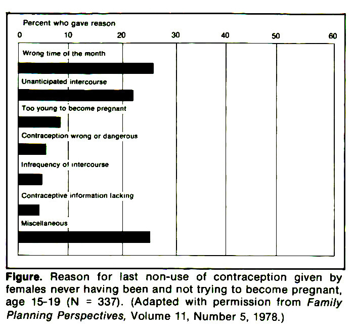 Figure. Reason for last non-use of contraception given by females never having been and not trying to become pregnant, age 15-19 (N = 337). (Adapted with permission from Family Planning Perspectives, Volume 11, Number 5, 1978.)