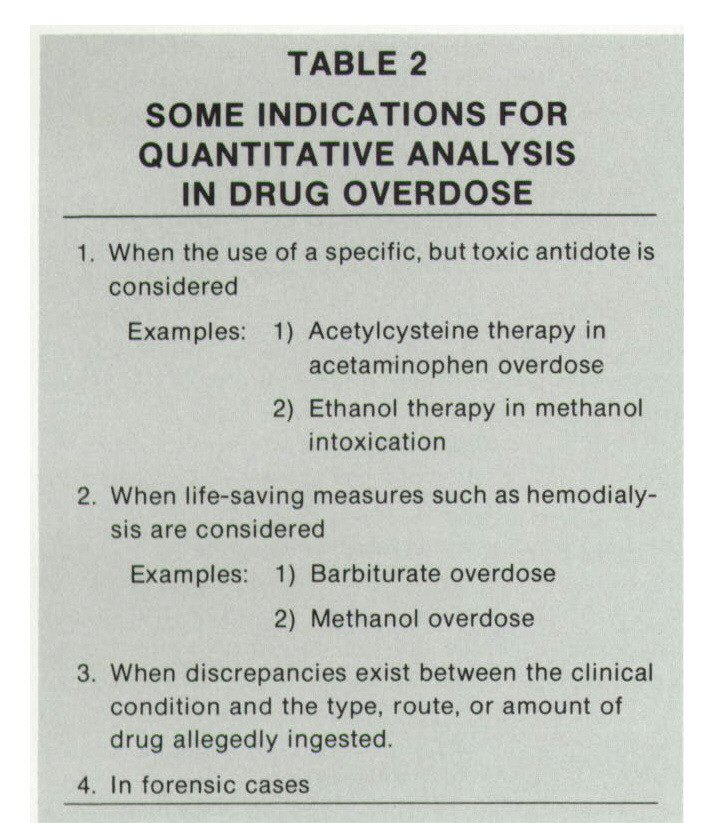 TABLE 2SOME INDICATIONS FOR QUANTITATIVE ANALYSIS IN DRUG OVERDOSE