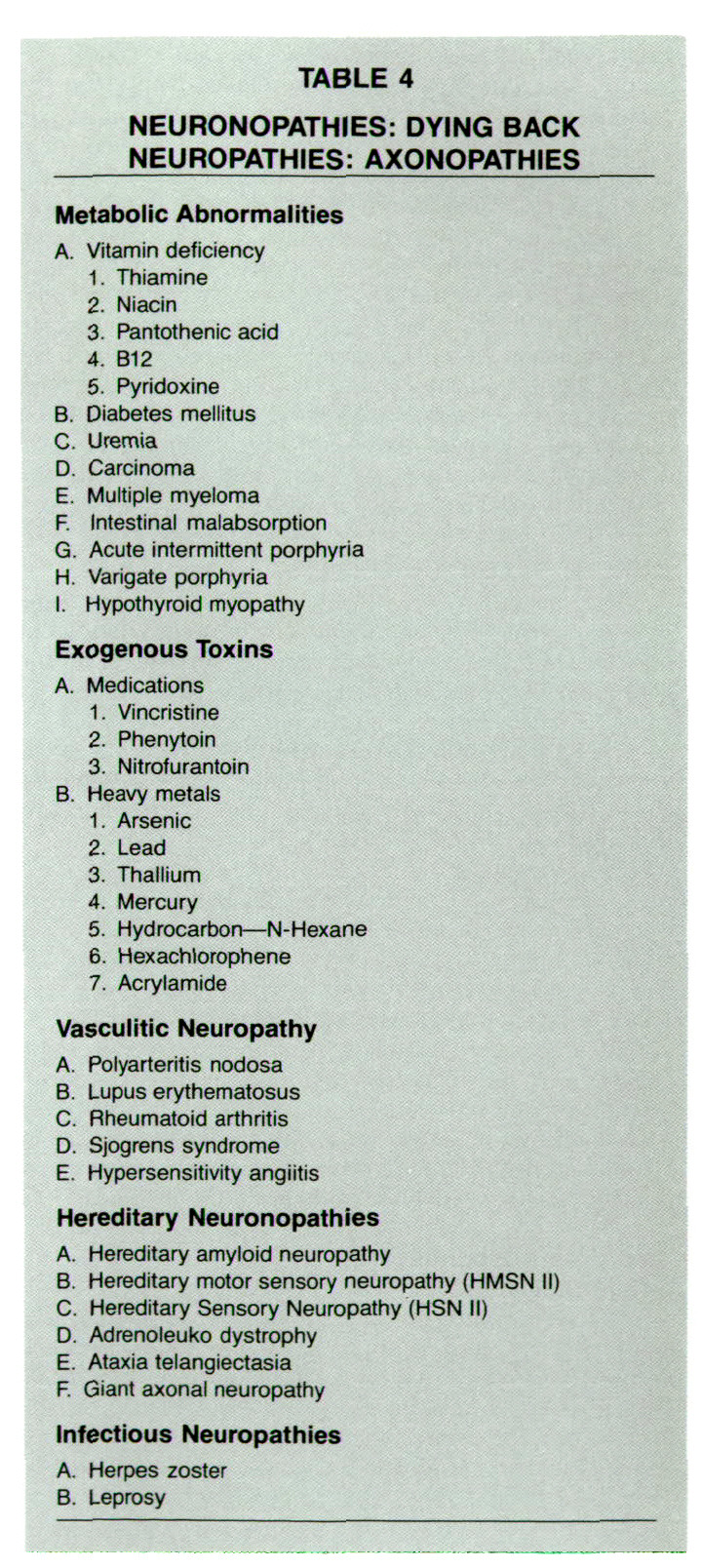 TABLE 4NEURONOPATHIES: DYING BACK NEUROPATHIES: AXONOPATHIES