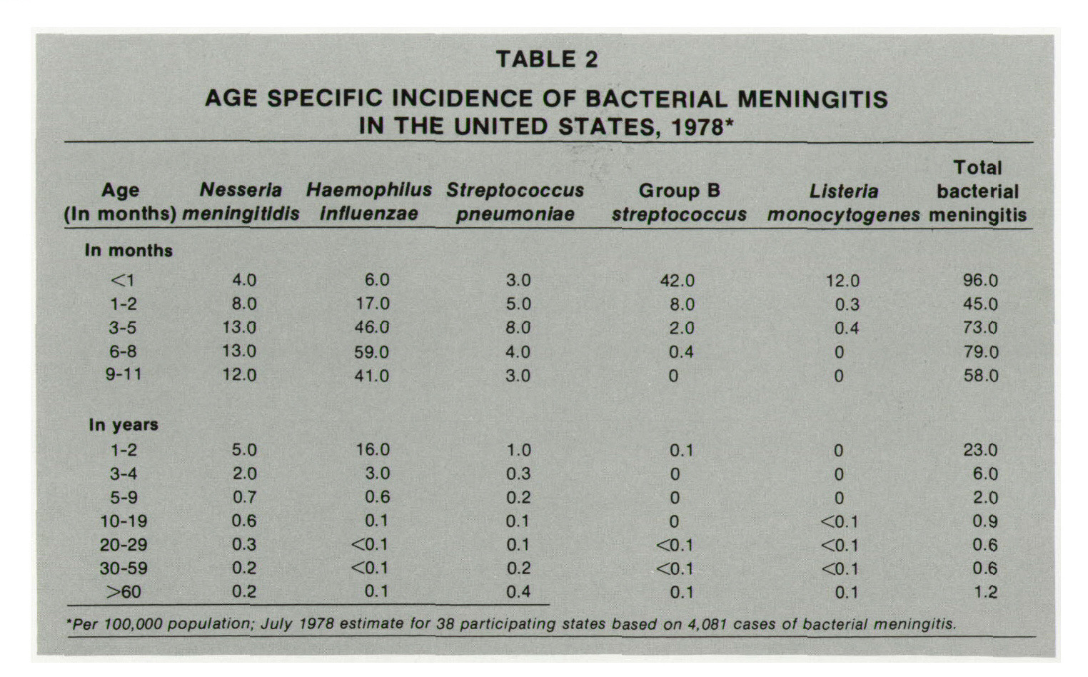 TABLE 2AGE SPECIFIC INCIDENCE OF BACTERIAL MENINGITIS IN THE UNITED STATES, 1978*