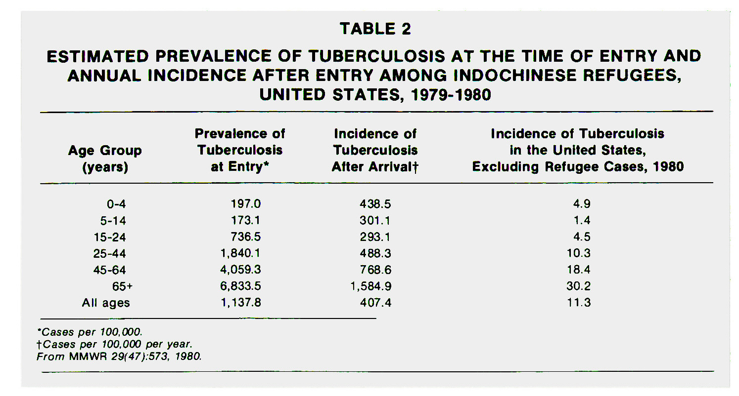 TABLE 2ESTIMATED PREVALENCE OF TUBERCULOSIS AT THE TIME OF ENTRY AND ANNUAL INCIDENCE AFTER ENTRY AMONG INDOCHINESE REFUGEES, UNITED STATES, 1979-1980