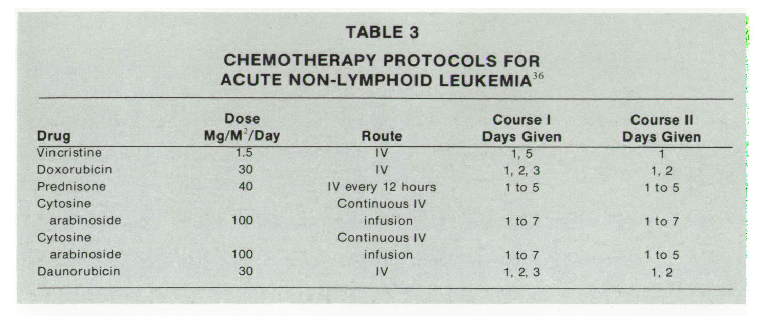 TABLE 3CHEMOTHERAPY PROTOCOLS FOR ACUTE NON-LYMPHOID LEUKEMIA16