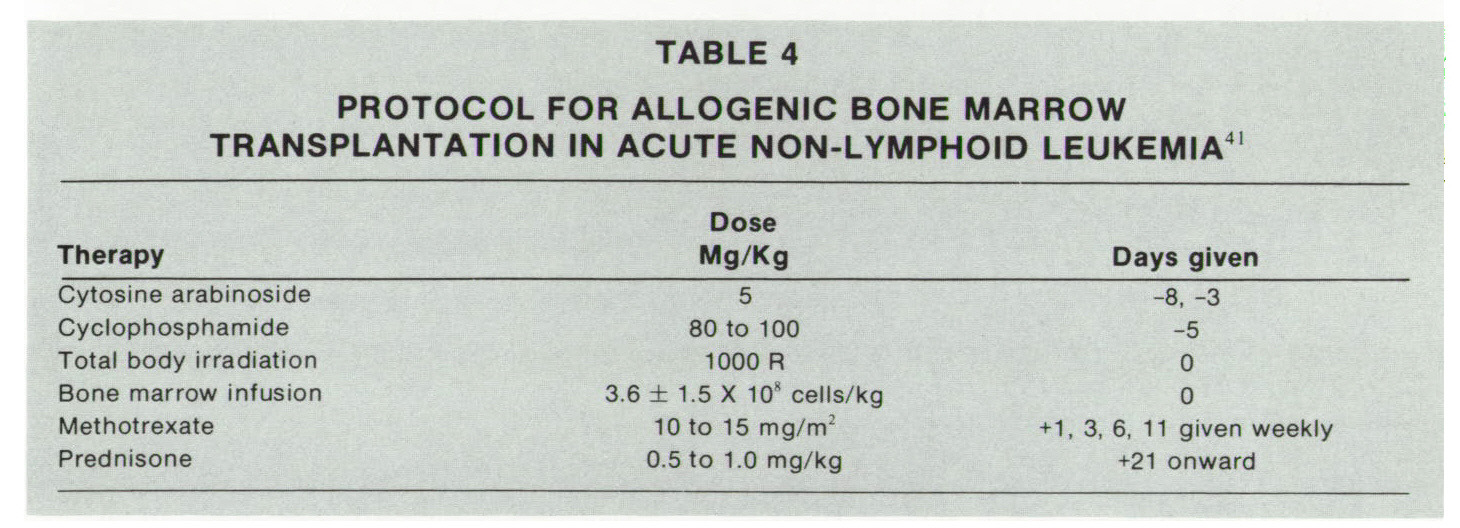 TABLE 4PROTOCOL FOR ALLOGENIC BONE MARROW TRANSPLANTATION IN ACUTE NON-LYMPHOID LEUKEMIA41