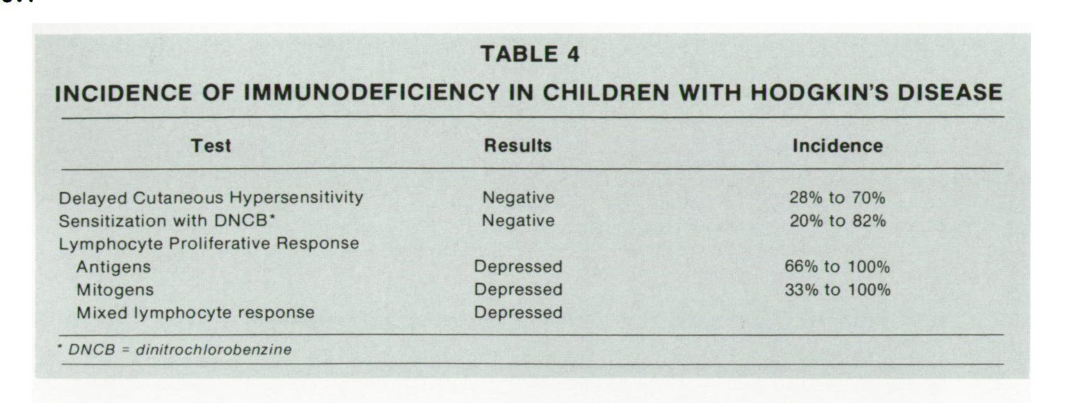 TABLE 4INCIDENCE OF IMMUNODEFICIENCY IN CHILDREN WITH HODGKIN'S DISEASE